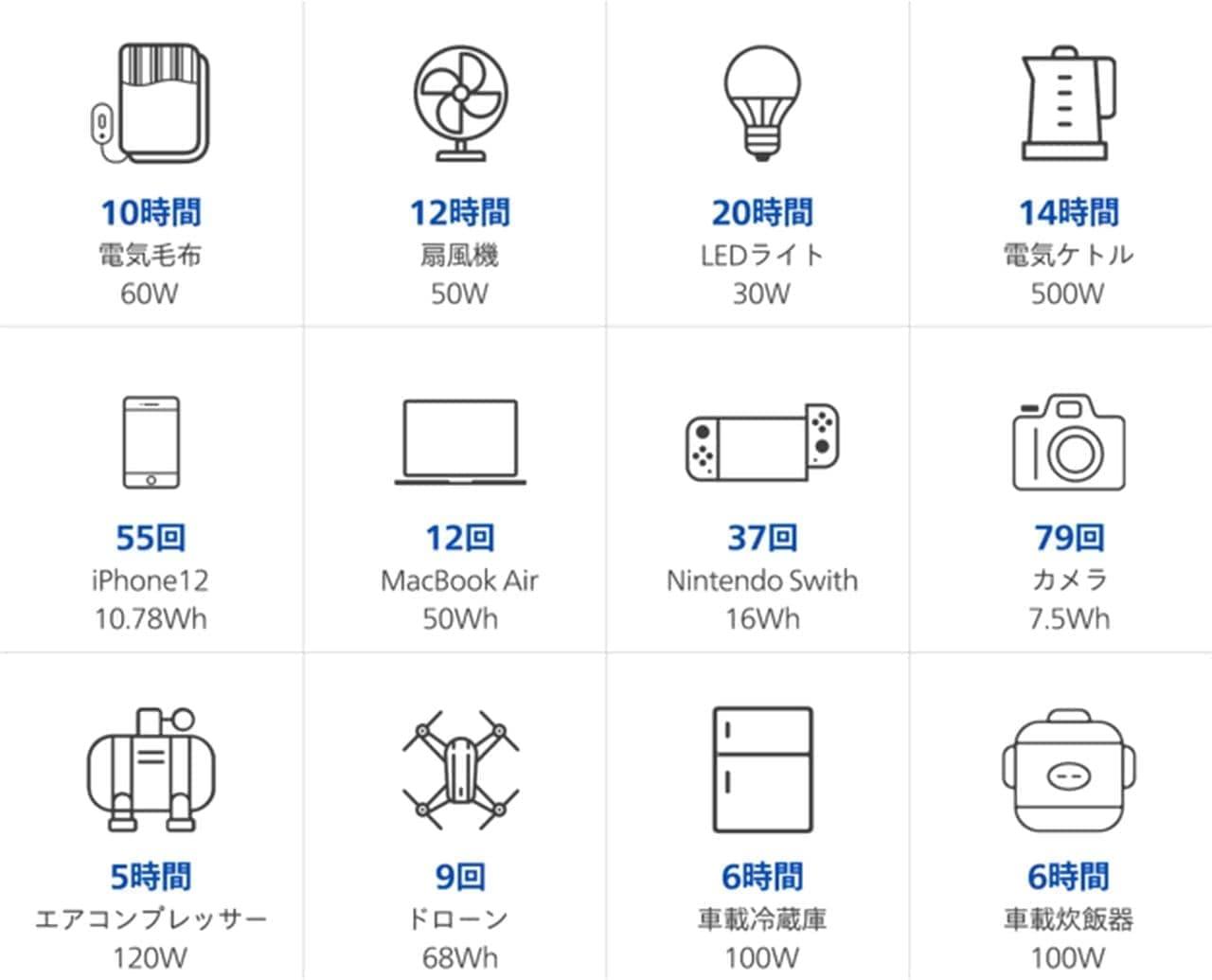 取り外したバッテリーは単独で充電し、次の利用に備えることが可能。フル充電に必要な時間は2~3時間となっています。