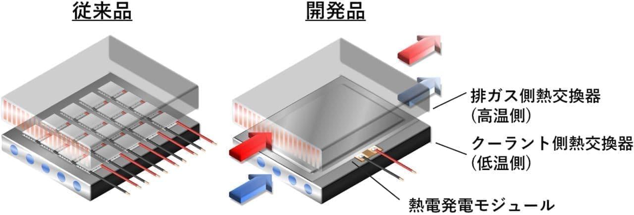 マフラー排熱で発電! ヤマハが「YGPX024」のサンプル販売を開始
