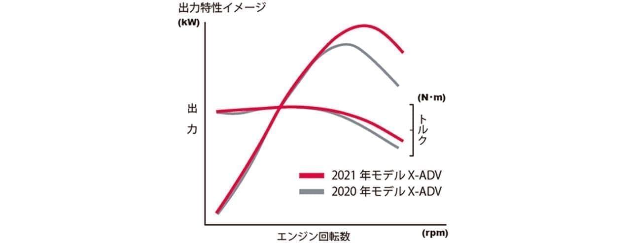 ホンダ「X-ADV」フルモデルチェンジ