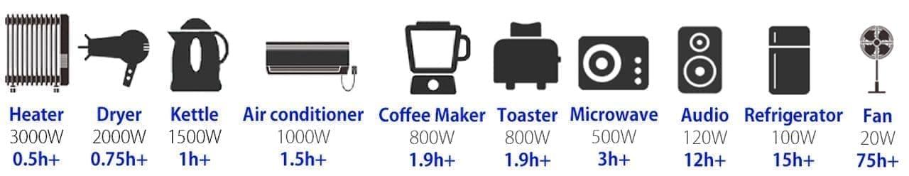 電子レンジや冷蔵庫も!3,000Wのポータブル電源 SUNGA「LK3000」Makuakeで先行予約販売開始