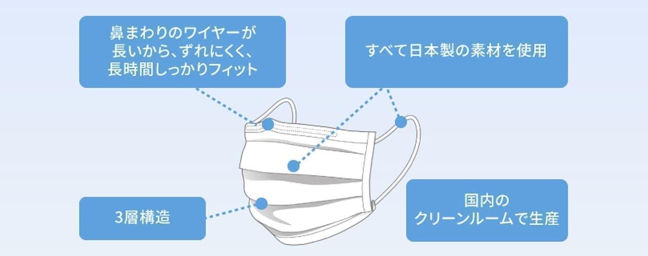 一般的な不織布マスクの約3~6倍の通気性能「ネピア長時間フィットマスク」第10回抽選販売開始