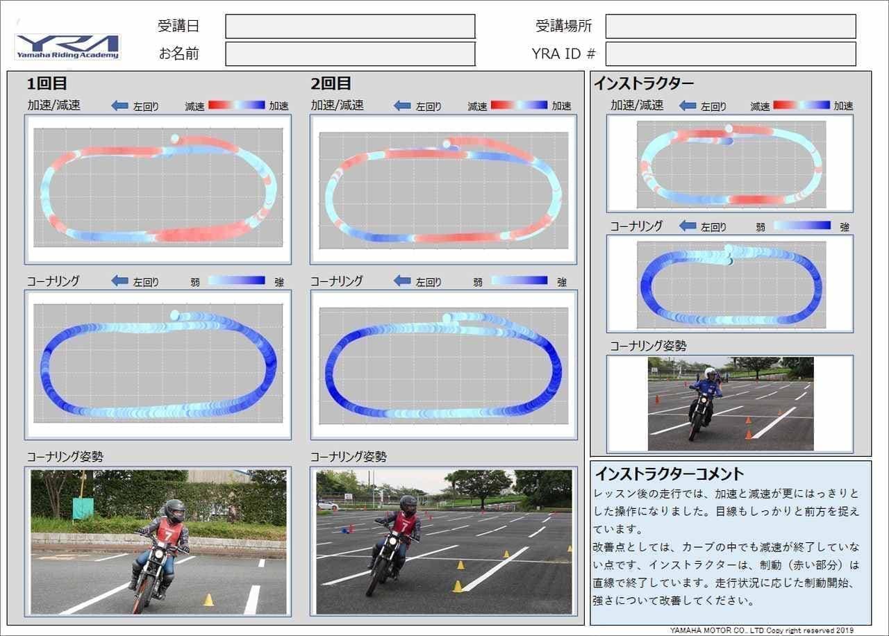 ヤマハがバイクライダーの走行技量を見える化するシステム「YRFS」を開発