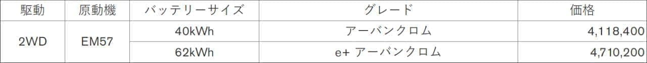 日産「リーフ」一部仕様変更 新グレード「アーバンクロム」追加