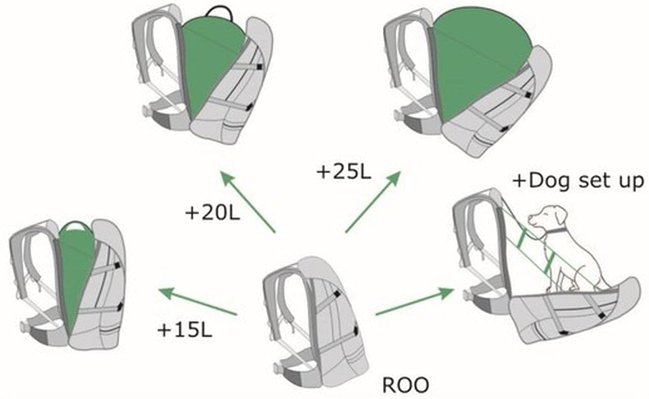 ぱっくり開いて容量アップ!バックパック「Roo」は予定外の荷物を運ぶのに便利