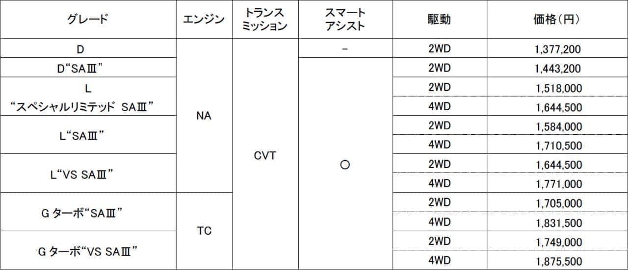 ダイハツ「ウェイク」特別仕様車価格表