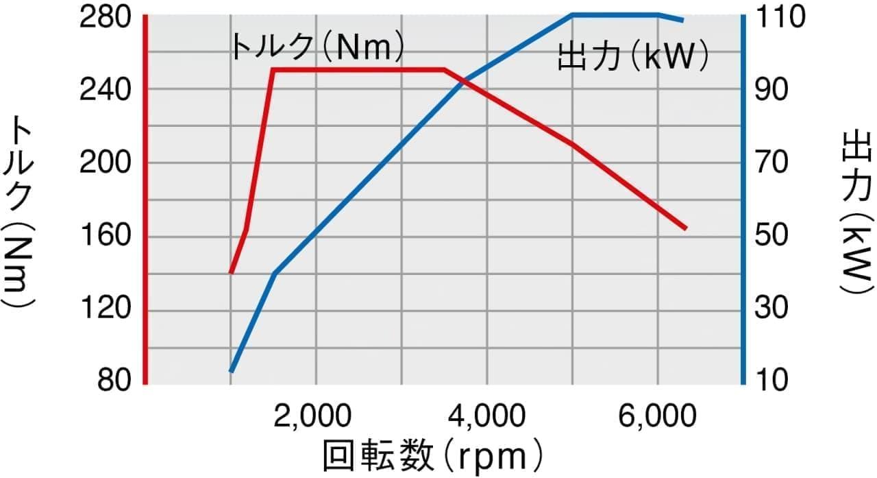 「T-Roc」にガソリンエンジンモデル