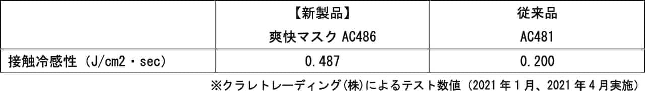 ヨネックス史上No.1涼感を実現した「爽快マスク(AC486)」新発売 ― ダブル・クーリング機能をプラス