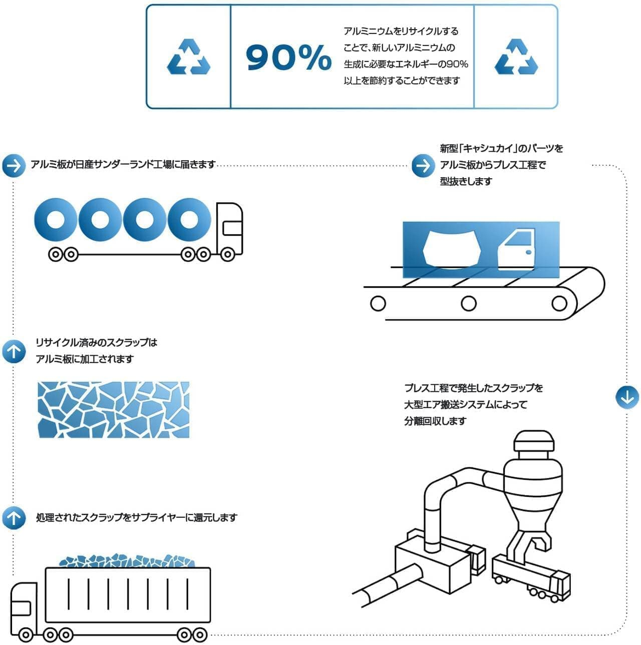 アルミ生成に必要なエネルギーの90%以上を節約!日産「キャシュカイ」アルミパーツにクローズドループ・リサイクル
