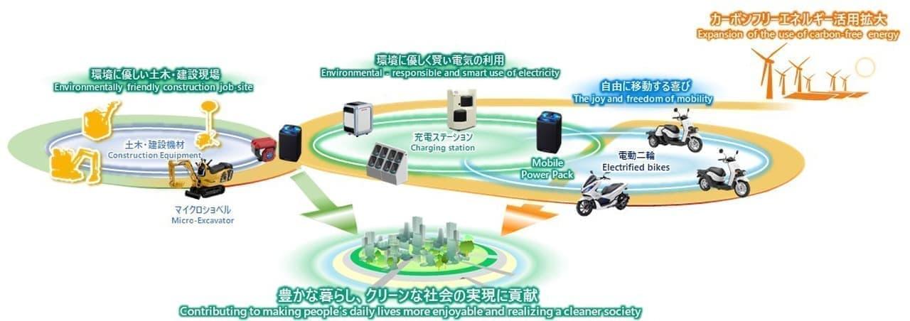 ホンダとコマツが協働開発 モバイルパワーパックを活用した電動マイクロショベル