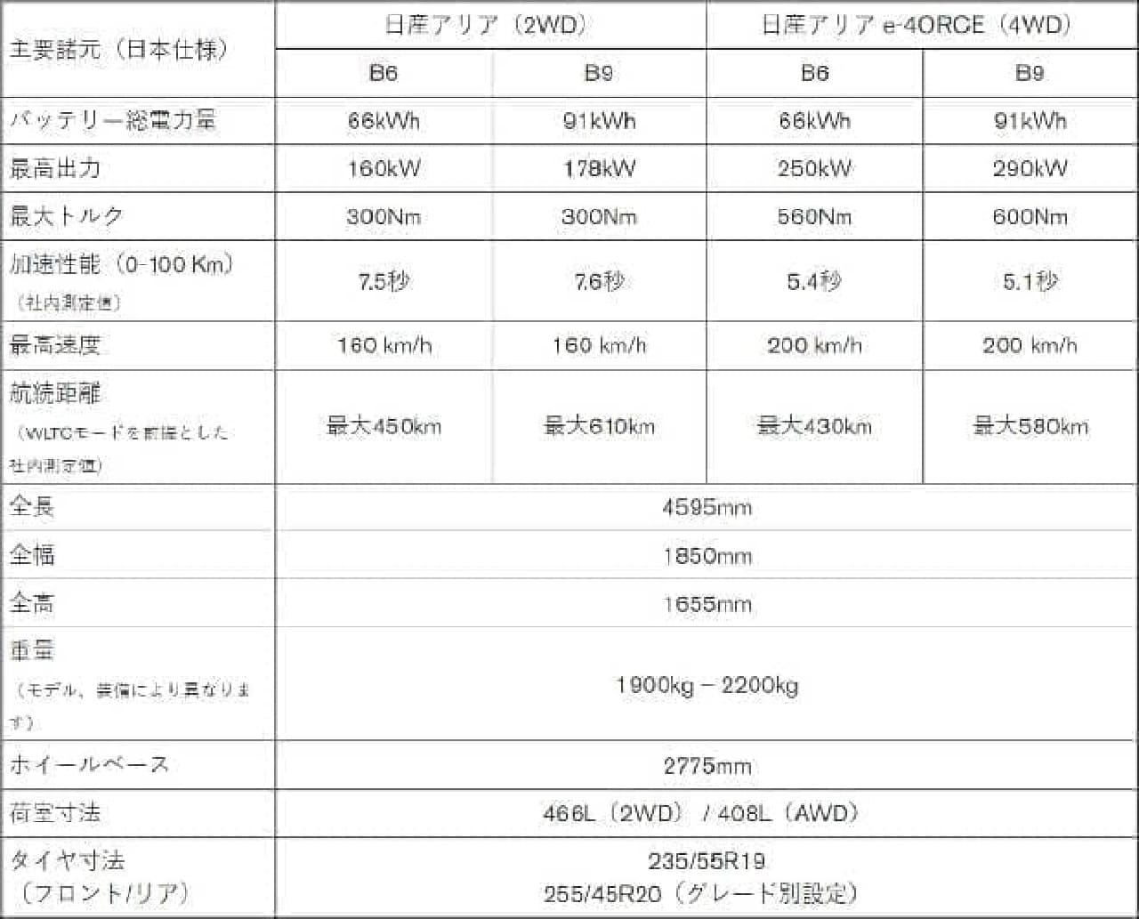 航続距離580kmの「B9 e-4ORCE」が人気No.1 日産「アリア limited」