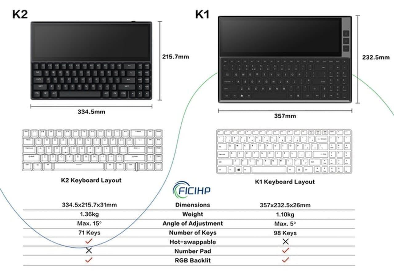 ポケットコンピューターみたいなルックスのタッチスクリーン付きキーボード「Ficihp K1/K2」