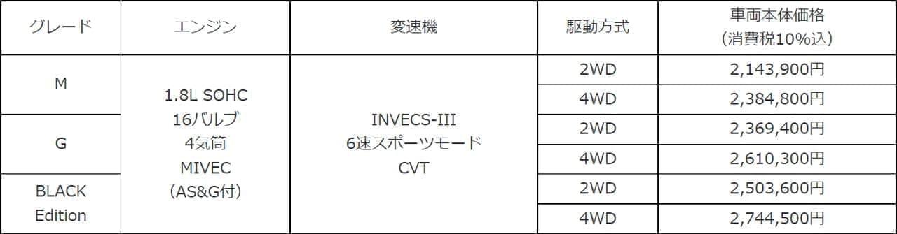 三菱 コンパクトSUV「RVR」マイチェン