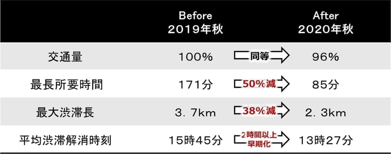 その渋滞 ホンダが減らします!「旅行時間表示サービス」を8月より提供開始