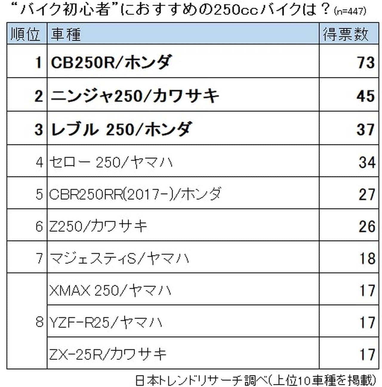 初心者におススメ!250ccバイクランキング 3位はホンダ レブル 2位はカワサキ Ninjaそして1位は?