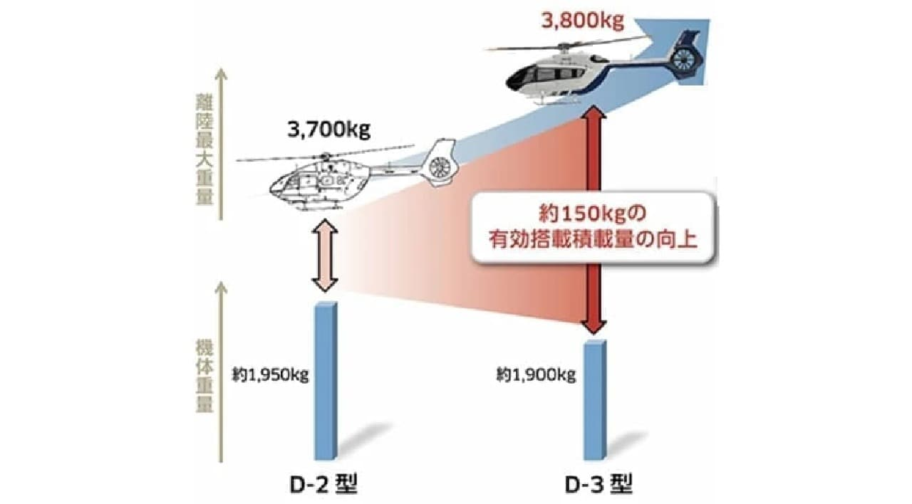 川崎重工のドクターヘリ!「H145//BK117 D-3」国内初号機をセントラルヘリコプターサービスへ納入