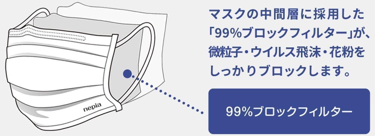 不織布マスク「ネピア 長時間フィットマスク ブロックフィルタープラス」第16回抽選販売実施中