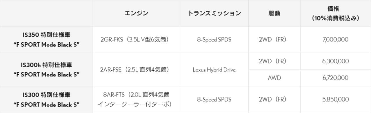 "LEXUS「IS」に2タイプの特別仕様車""F SPORT Mode Black S""""F SPORT Mode Glitter"""