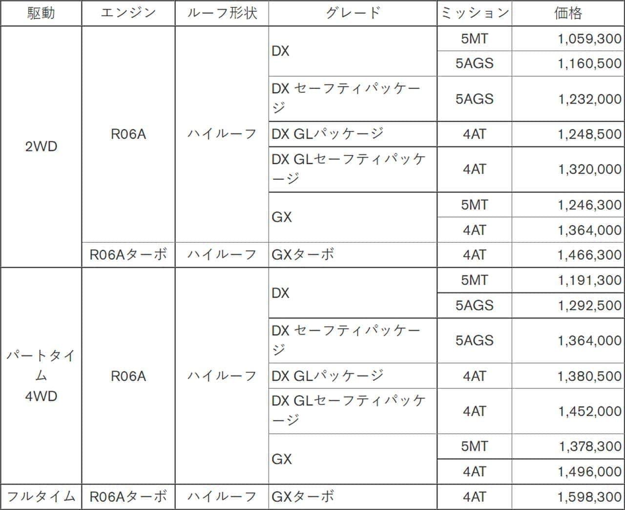 日産「NV100クリッパー」「NV100クリッパー リオ」マイチェン